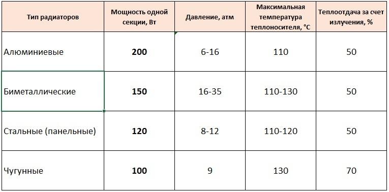 Проведем сравнительный анализ обогревательных приборов по этому показателю, а за точку отсчета примем старые советские «гармошки».