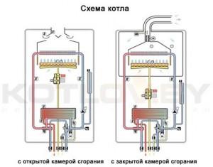 открытая и закрытая схема камеры сгорания