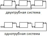 одно и двухтрубная схема отопления
