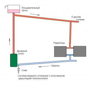 схема отопления частного дома дровами