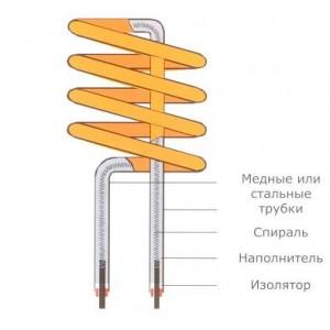 структура электрического тэна