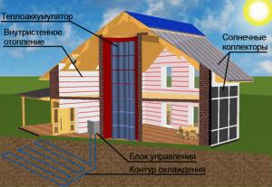 солнечное отопление дома