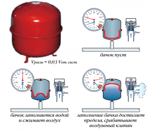 предохранительный клапан для системы отопления