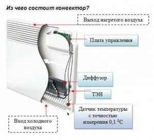 конструкция конвектора отопления