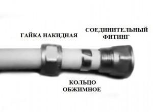 металлопластиковая труба и сопутствующие детали