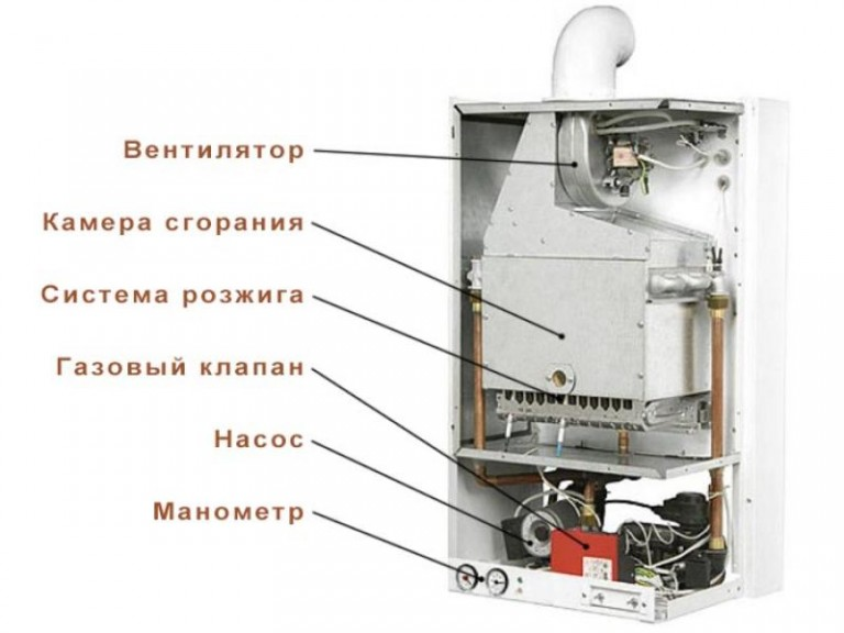 Установка газовых двухконтурных котлов своими руками