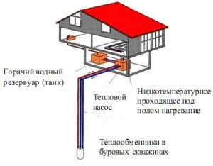 установка геотермального отоплени