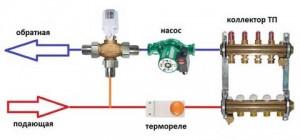 компоненты коллекторного отопления теплого пола