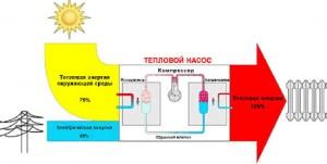 принцип действия геотермального отопления