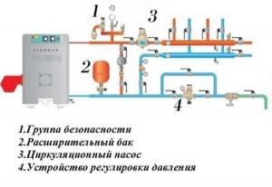 сопутствующее оборудование при подключении котла