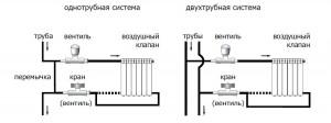 выбор системы разводки труб