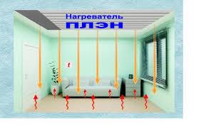 прогрев помещения отоплением плэн