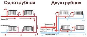днотрубная и двухтрубная системы отопления