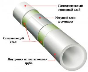 полипропиленовая труба pn 25