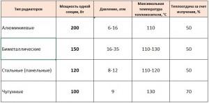 таблица теплоотдачи радиаторов