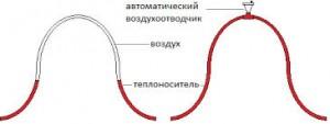 воздушная пробка в радиаторе отопления