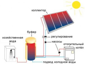 отопление от энергии солнца