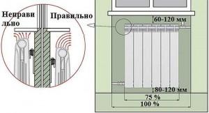правильный и неправильный монтаж радиатора