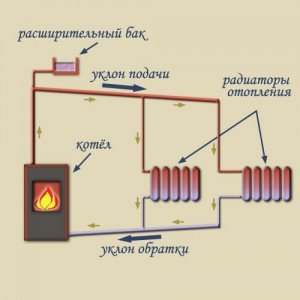 естественная система циркуляции отопления