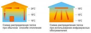 сравнение ик-отопления с обычным