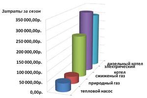 сравнение расходов на отопление