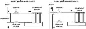 одно и двух трубная системы