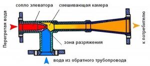 Элеватор в тепловом узле