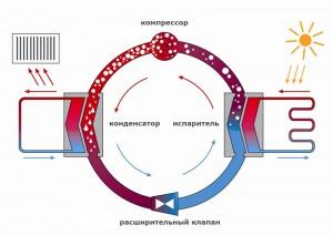 работа геотермальной системы отопления