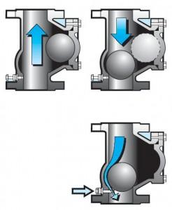 шаровый клапан в разрезе