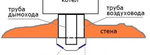 установка парапетного газового котла