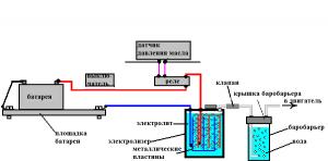 принцип работы водородной установки