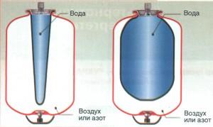 Расширительный бачок отопления