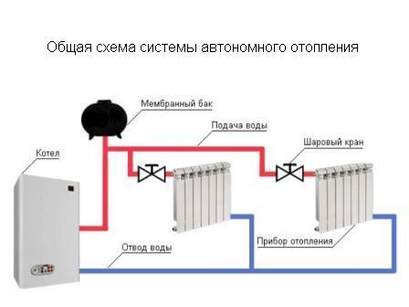 Автономное газовое отопление квартир своими руками