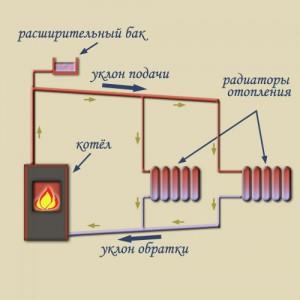 естественная циркуляция теплоносителя