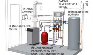 схема обвязки напольного газового котла