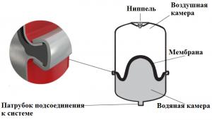 устройство мембранного расширительного бака