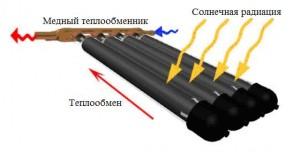 теплообмен в вакуумном солнечном коллекторе