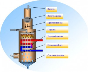 Устройство традиционного газового котла