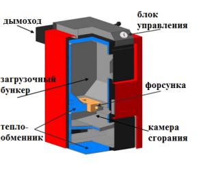 устройство твердотопливного пиролизного котла