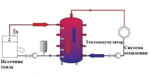 принцип работы теплоаккумулятора отопления