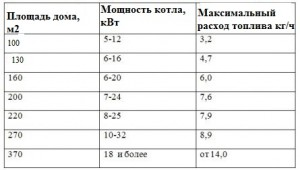 таблица расхода газа на отопление