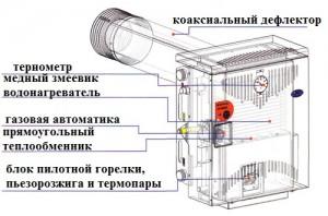 устройство парапетного газового котла