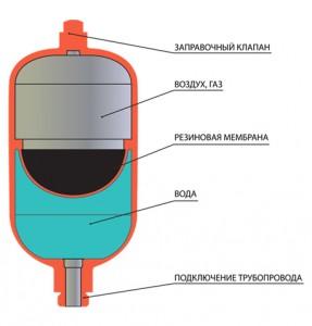 конструкция мембранного бака
