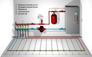 схема-пример подключения водяного пола