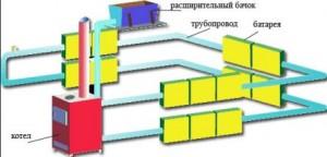 водяное газовое отопление частного дома