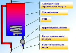 принцип работы электрокотла