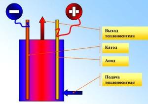 схема работы ионного котла