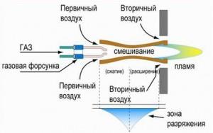 схема работы атмосферной газовой горелки
