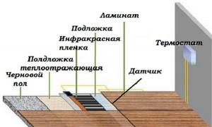 порядок укладки электро пола под ламинат