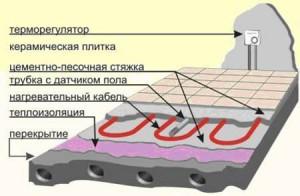 конструкция электрического пола